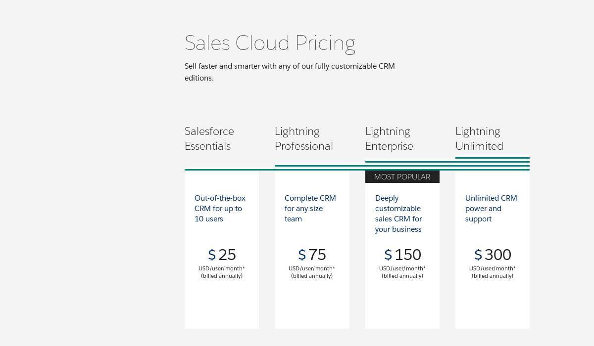 Salesforce Pricing as of 2018-12-11